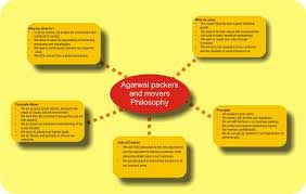 Philosophy - Agarwal Packers and Movers